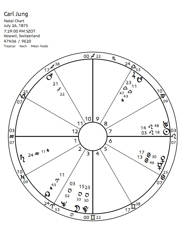 Carl Jung And Astrology